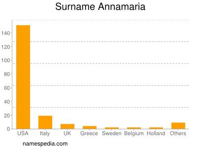 Surname Annamaria