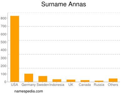 Familiennamen Annas