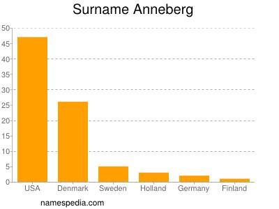 Surname Anneberg