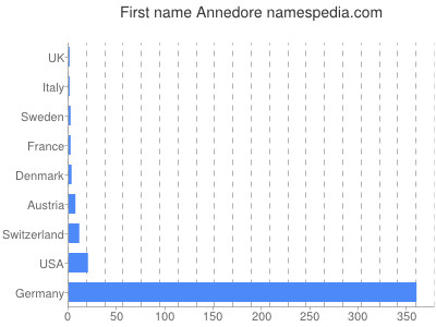 Given name Annedore