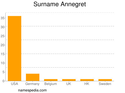 Surname Annegret