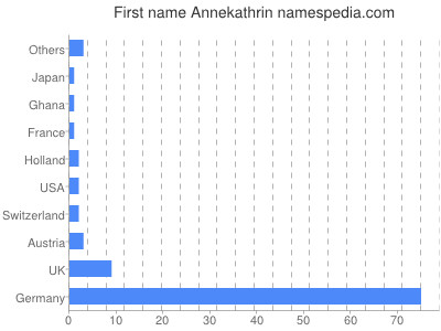 Given name Annekathrin