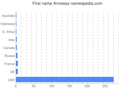Given name Annessa