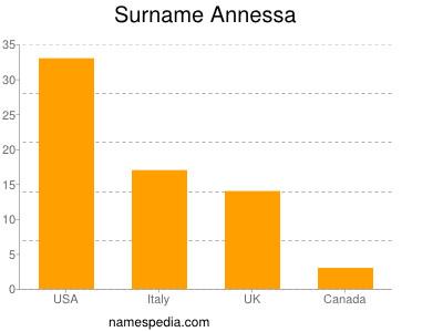 Surname Annessa