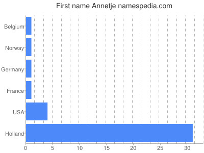 Given name Annetje