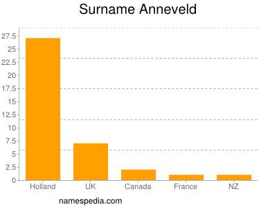 Surname Anneveld