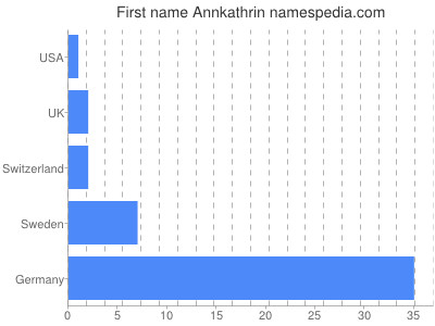 Given name Annkathrin