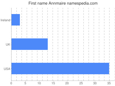Given name Annmaire