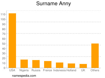 Surname Anny