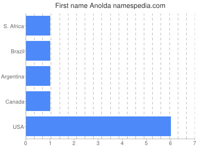 Given name Anolda