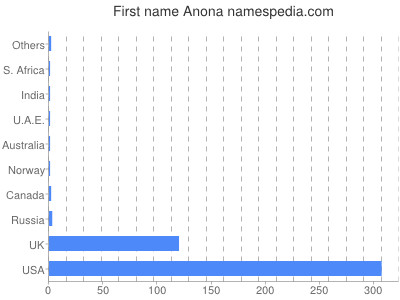 Given name Anona