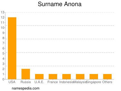 Surname Anona