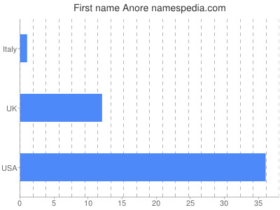 Given name Anore