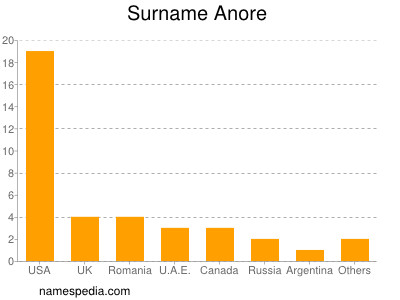 Surname Anore