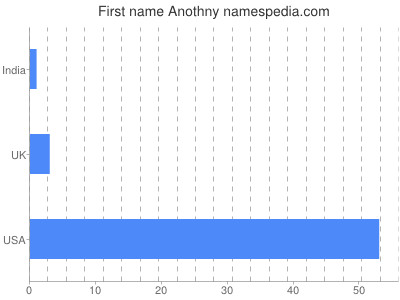 Given name Anothny