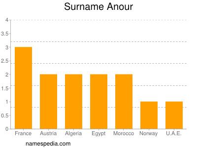 Surname Anour