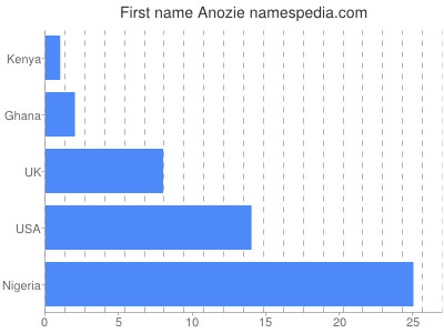 Given name Anozie