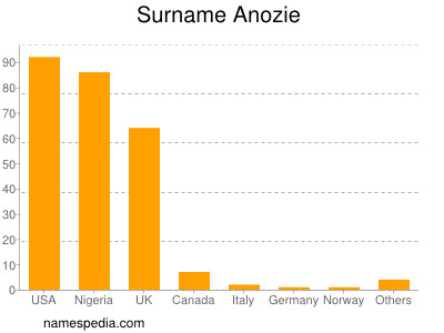 Surname Anozie