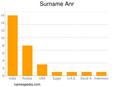 Surname Anr