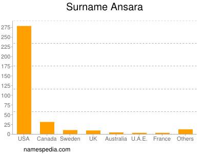 Surname Ansara