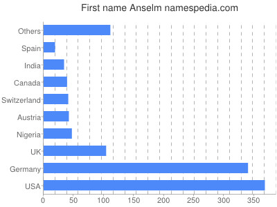 Given name Anselm