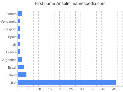 prenom Anselmi
