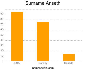 Surname Anseth