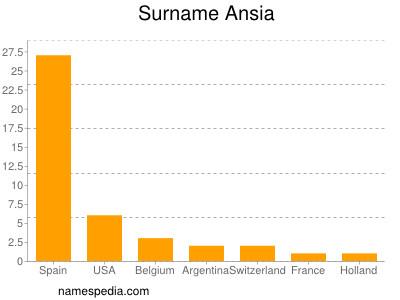 Surname Ansia