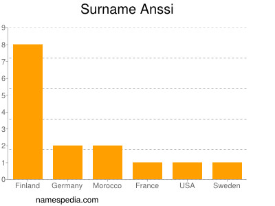 Surname Anssi