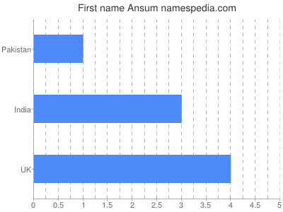 Given name Ansum