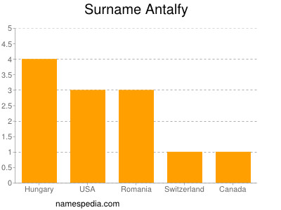 Surname Antalfy