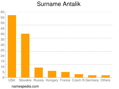 Familiennamen Antalik