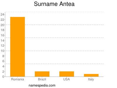 Surname Antea