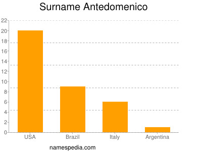 Surname Antedomenico