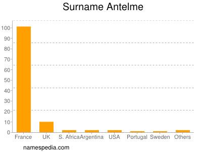 Surname Antelme