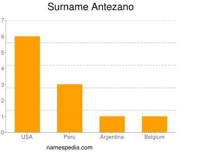 Surname Antezano