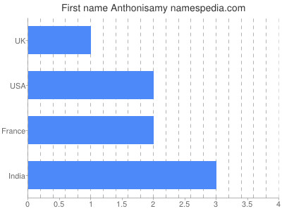 Given name Anthonisamy
