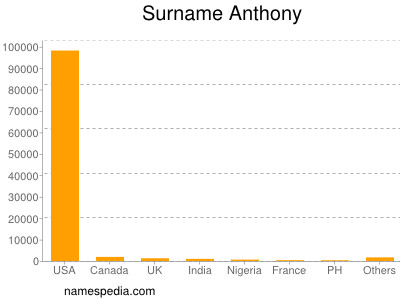 Surname Anthony