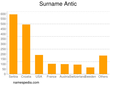 Surname Antic