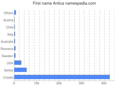 Given name Antica