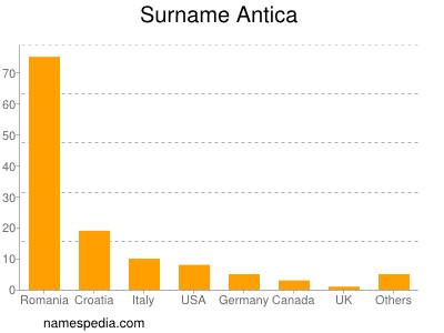 Familiennamen Antica