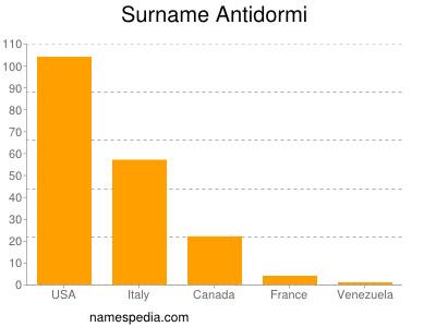 Surname Antidormi