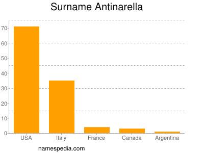 Surname Antinarella