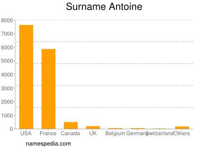 Surname Antoine