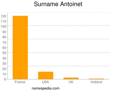 Surname Antoinet