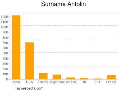 Familiennamen Antolin