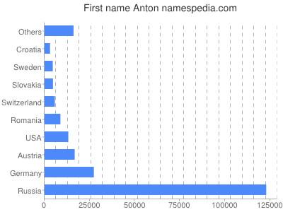 Given name Anton