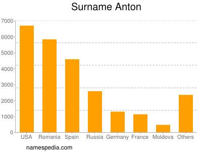 Surname Anton