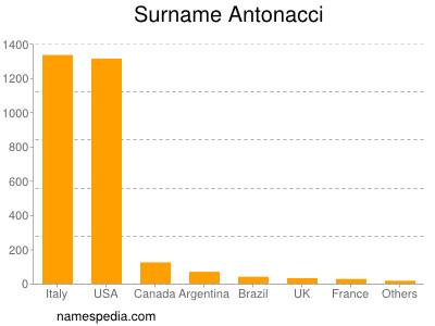 Surname Antonacci