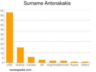 Surname Antonakakis